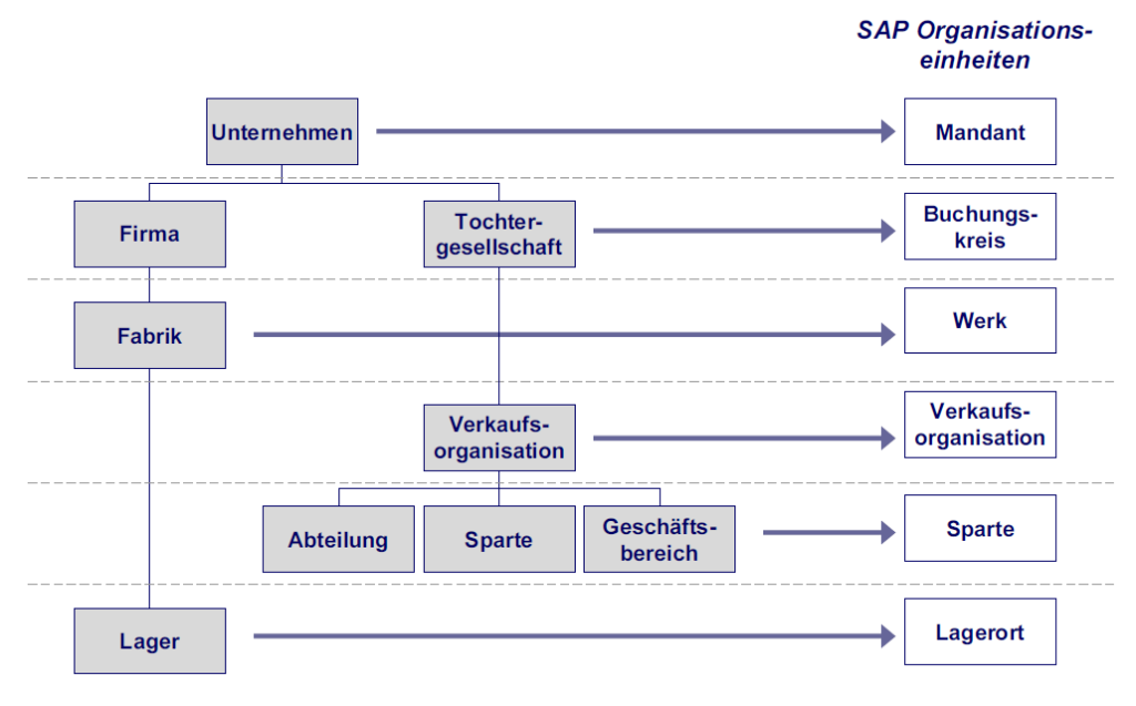 SAP Organisationsteinheiten